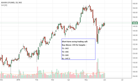 ASHOKLEY: Short term Swing trading-ASHOKLEY-Long