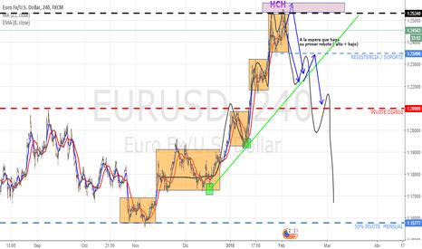 EURUSD: EUR/USD - ForEX