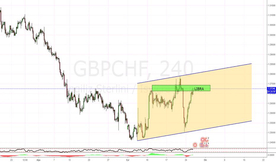 GBPCHF: GBPCHF H4
