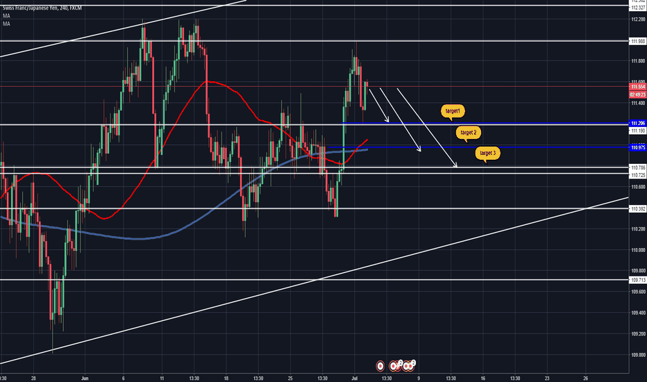 CHFJPY: #chfjpy sell 3 target we forecast
