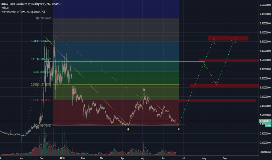 IOTAUSD: IOTA/USD - DOUBLE BOTTOM - VOLKSWAGEN