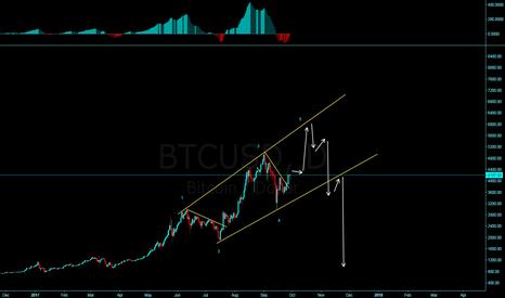 BTCUSD: BTC expanding ending diagonal?