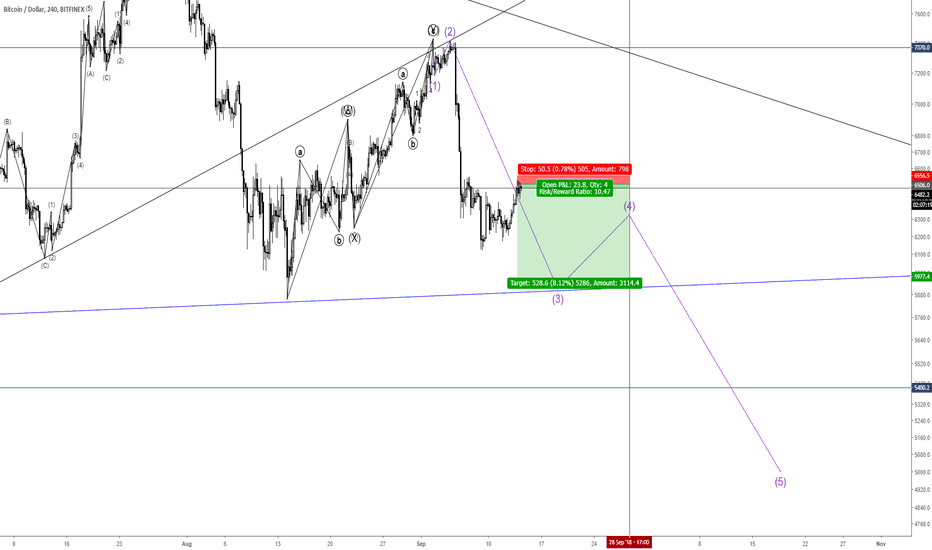 BTCUSD: 180914 Why I got into short position at $6,500