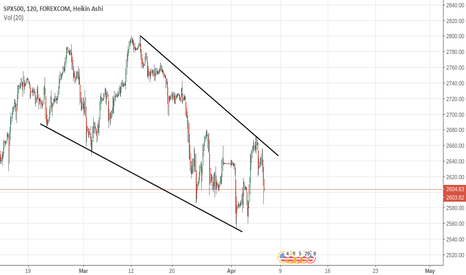 SPXUSD: Not All the work shown, KISS - IMO sharp pullback incoming.