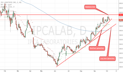 IPCALAB: Uptrend-  What do you think Guys