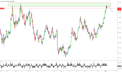 EURUSD: EURUSD short overextend trend