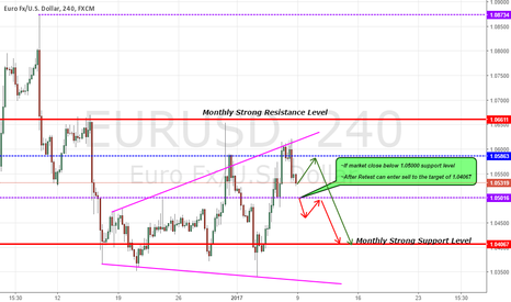 EURUSD: EURUSD possible support break ahead!!!