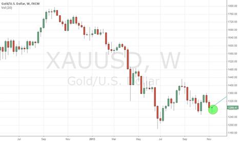XAUUSD: Bull pressure on gold.