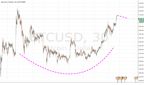 BTCUSD: Massive Cup and Handle forming!!!!