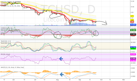 LTCUSD: LTC Daily SHORT or Lose it all