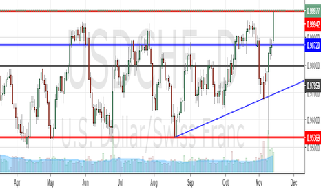 USDCHF: SEELING USDCHF INTO REARLY RESISTANCE RANGE