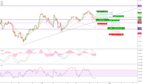 GER30: DAX Trend Continuation or Cypher