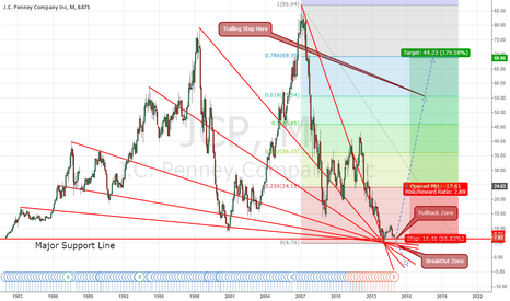 JCP: JCP Target: ~55.54 OR ~69.35