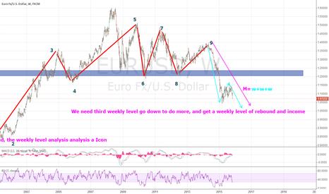 EURUSD: eurusd  weekly