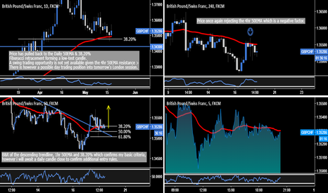 GBPCHF: GBP.CHF - Reversal or Bull Trap? Awaiting Confirmation