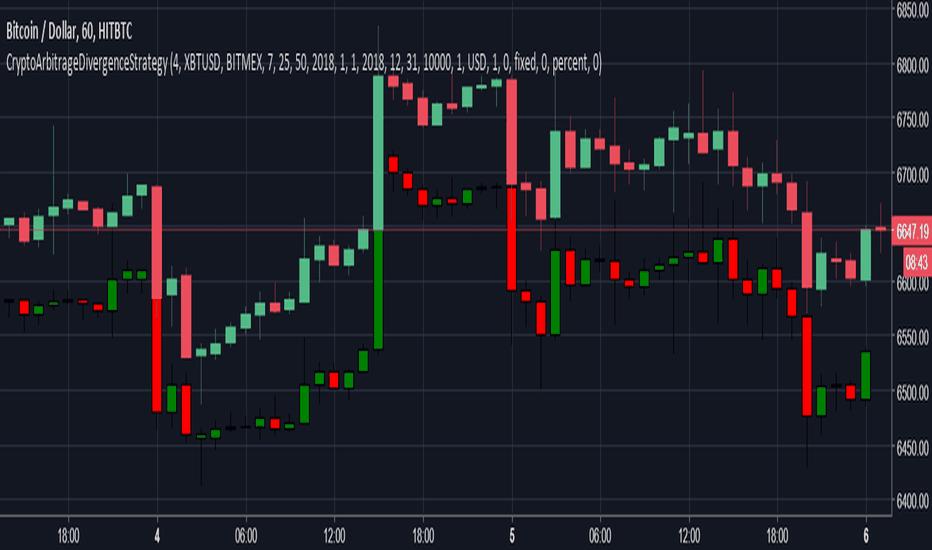 BTCUSD: Crypto Exchanges: Profitable Correlations