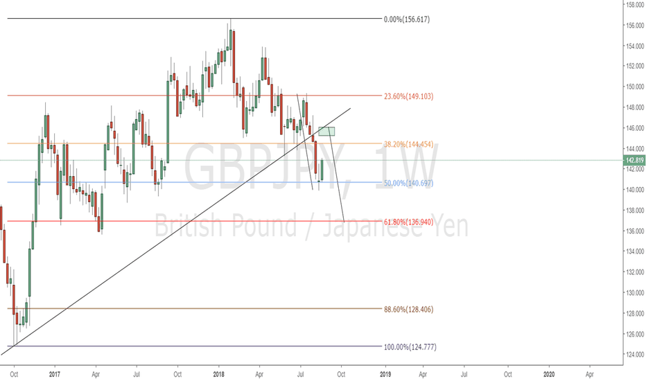 GBPJPY: GBPJPY short if pullback happens to the green level