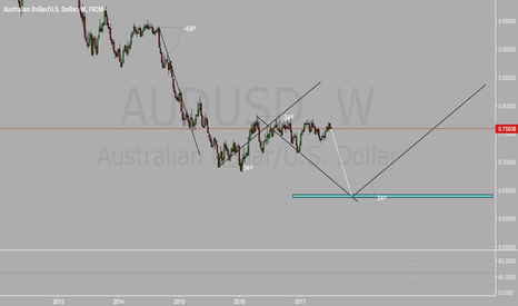 AUDUSD: audusd sell idea 100 accuracy