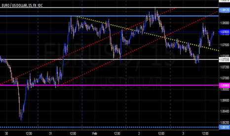 EURUSD: $EURUSD | An Awakening to Happen