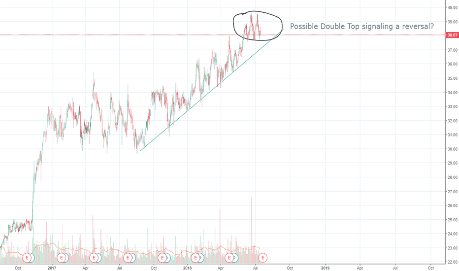 PEBO: PEBO Double Top Signaling a Possible Reversal?