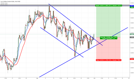 EURNZD: EURNZD long set up