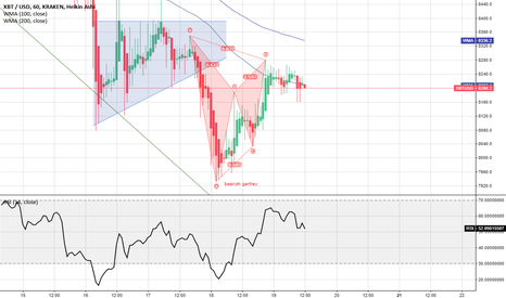 XBTUSD: bearish gartley su bitcoin