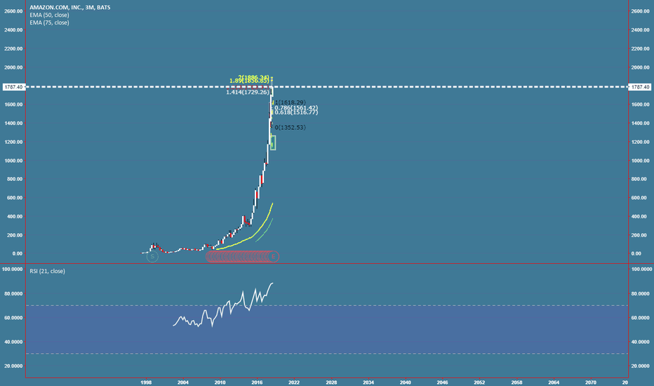 AMZN: AMZN Over Over Over Over bought as f... lol