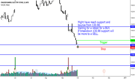CBRL: CBRL at 130.98 support. Retesting for a BUY.