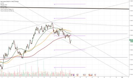 NZDUSD: NZD/USD confirms channel down pattern