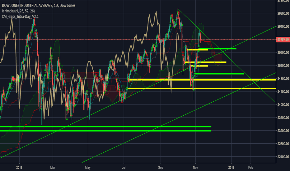 DJI: Thoughts on Dow.