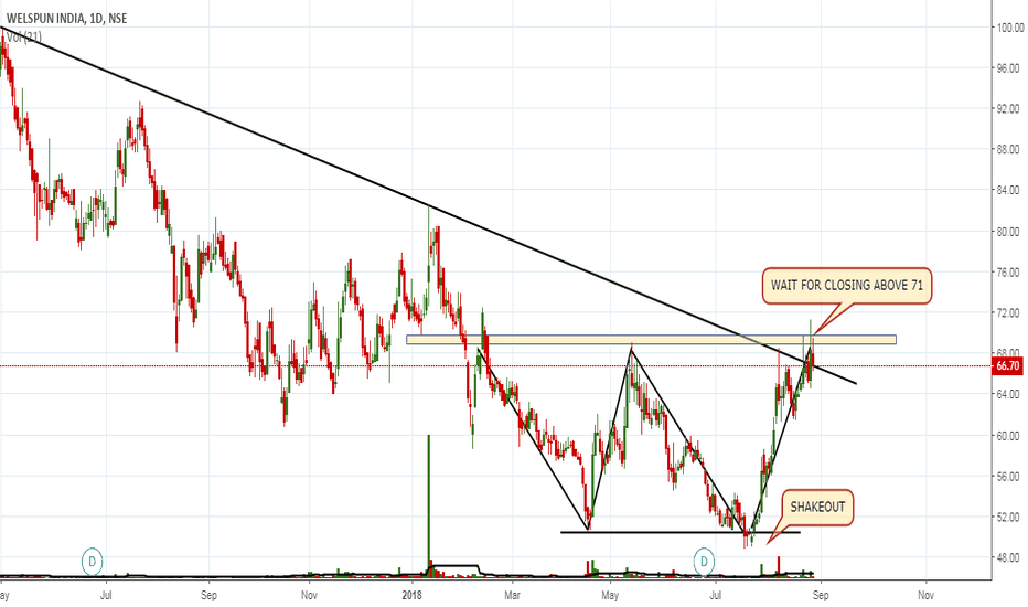 WELSPUNIND: WATCH FOR BREAKOUT