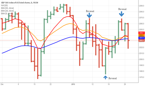SPX500: Daily reversals