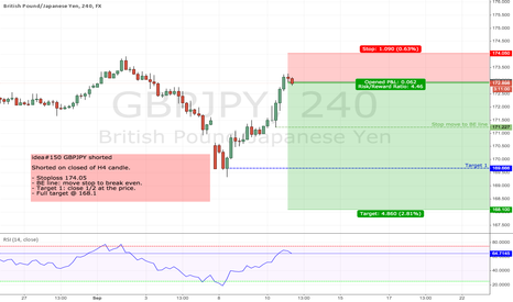GBPJPY: idea#150 GBPJPY shorted