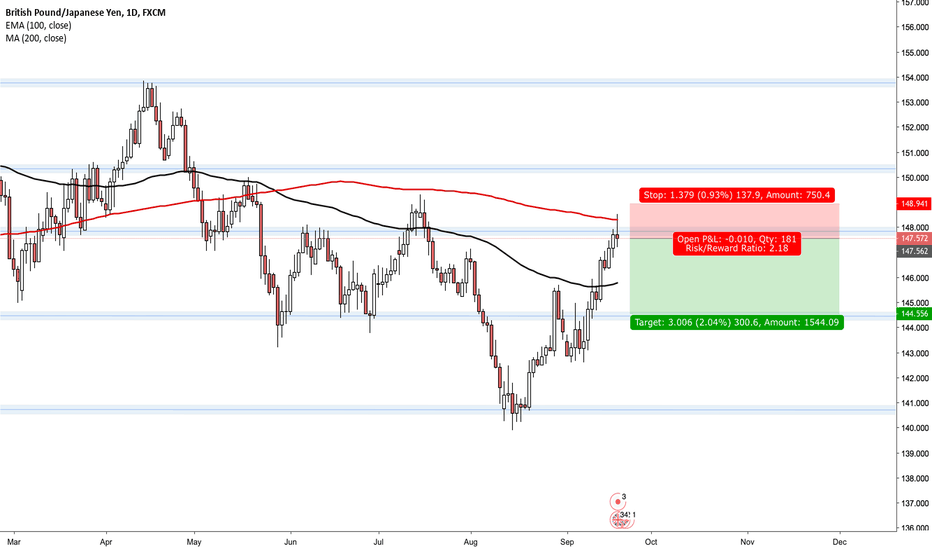 GBPJPY: GBPJPY- Short to floor