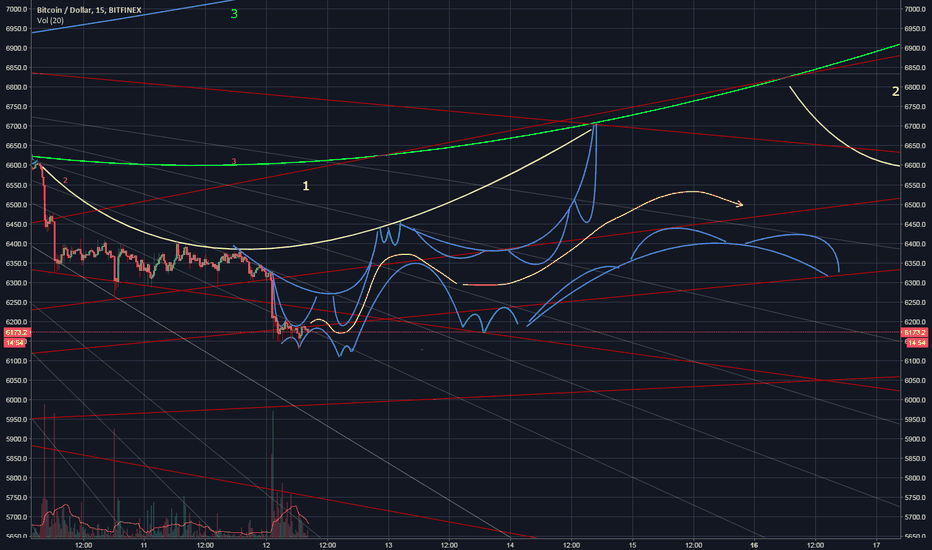 BTCUSD: Update to mapping exact path btc until 12:00am 16th July