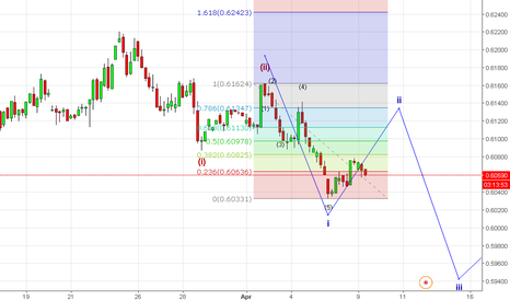 JPYINR: elliott wave analysis