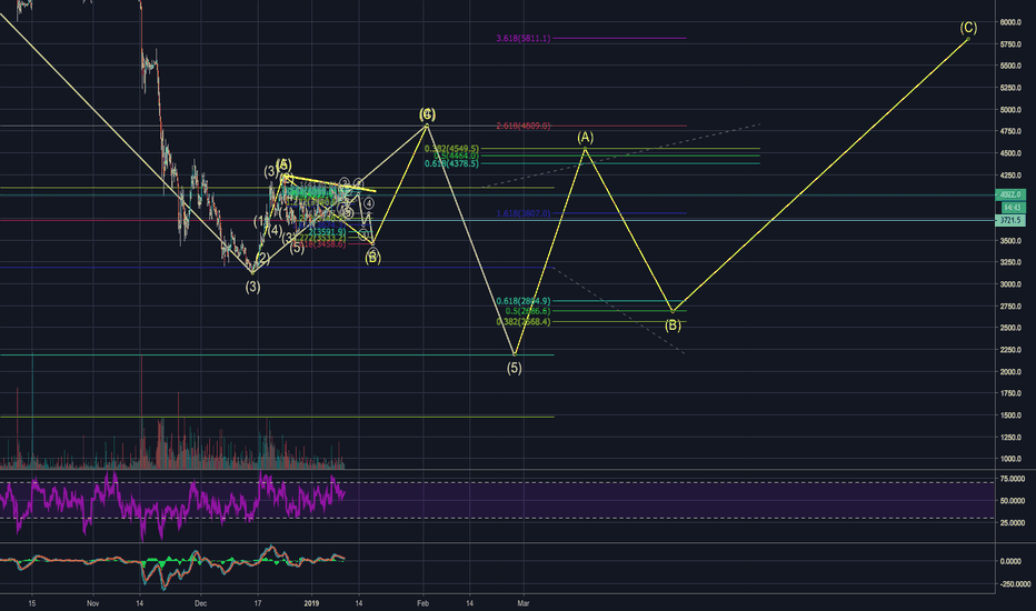 XBTUSD: CURRENTLY FORMING ABC OF THE 4TH WAVE (BTC)