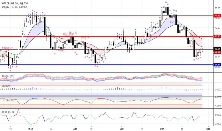 USOIL: Диапазонная торговля: Нефть и Золото на 29.10.2018 года