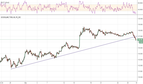 USDJPY: USDJPY Broke out to to the short side for the correction.
