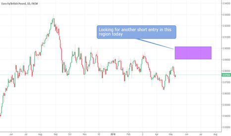 EURGBP: EUR/GBP - Grabbing Pips, Can't Be Easier Than This ! - 5/10/2018