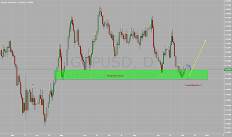 GBPUSD: $GBPUSD - BOE Meeting Minutes may provide the catalyst
