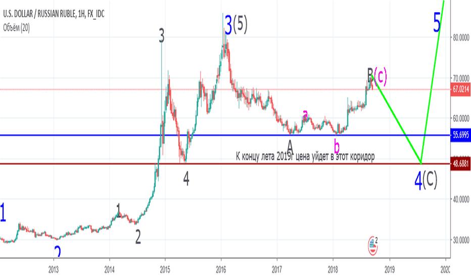 USDRUB: До середины 2019г доллар будет падать!