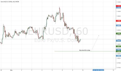 EURUSD: EURUSD Possible Intraday Buy Tomorrow