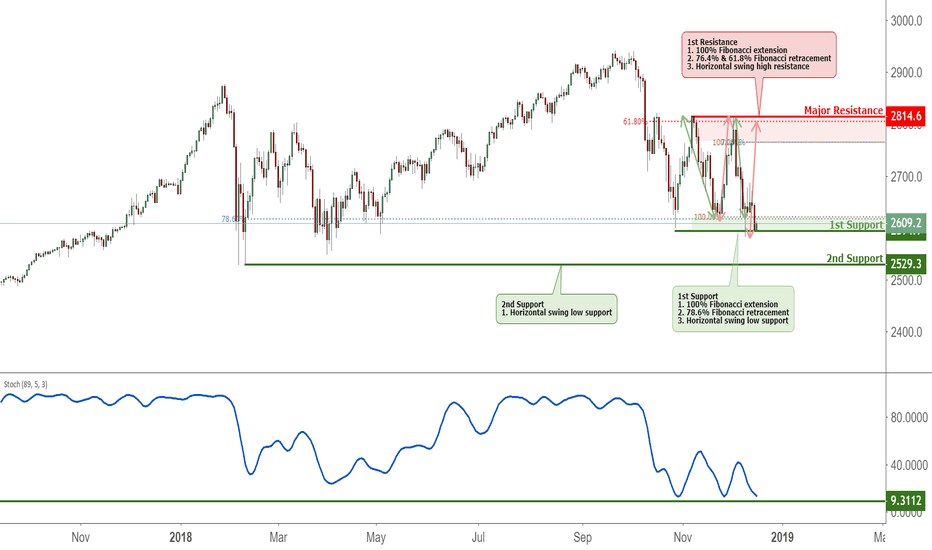 SPX500USD: SPX500 testing support, potential bounce!