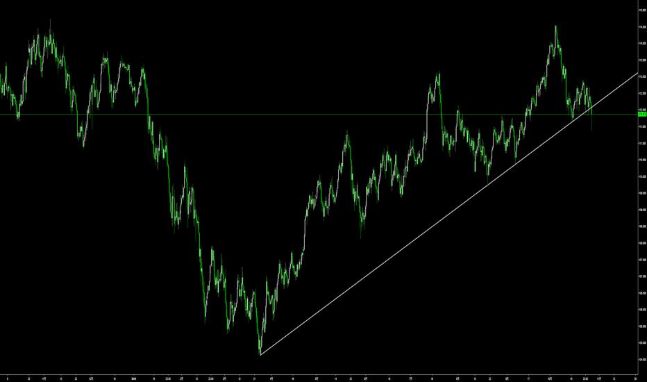 USDJPY: 皆焦りすぎ。ドル円上昇相場の本番は12月よ。