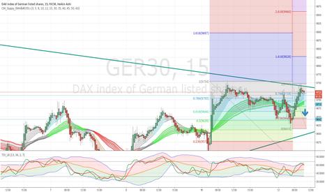 GER30: dax short