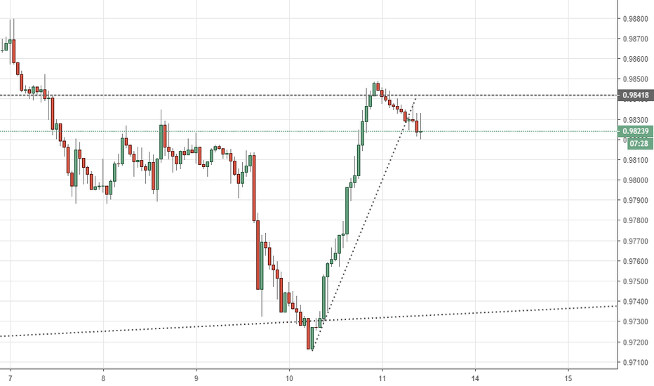 USDCHF: USDCHF Short side potential