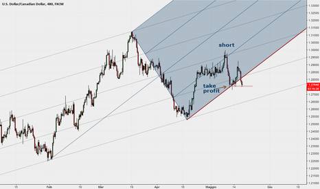 USDCAD: USDCAD 8H