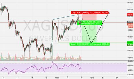 XAGUSD: Short term silver sell, then buy