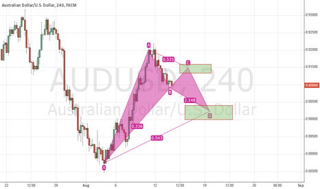 AUDUSD: XABDC Pattern on AUDUSD